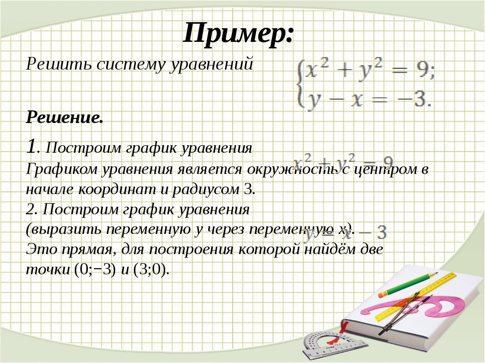 Пример: Решить систему уравнений Решение. 1. Построим график уравнения График...