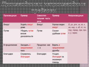 Производные Пример Самостоя-тельная часть речиПример Непроизводные Вокруг