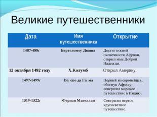 Великие путешественники Дата Имя путешественникаОткрытие 1487-488гБартолом