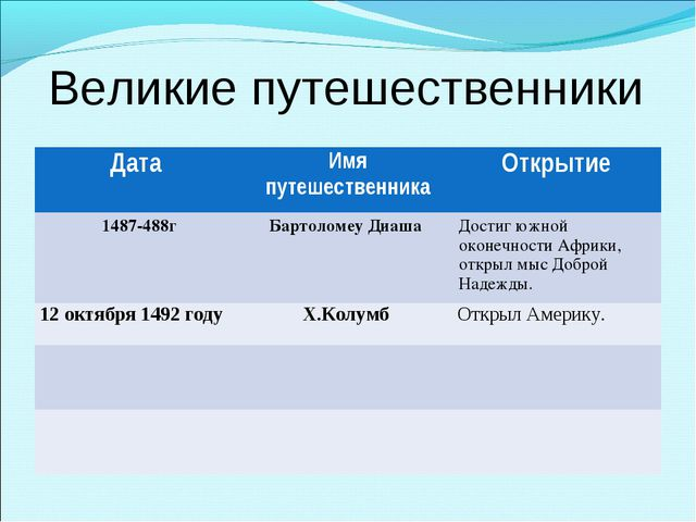 Великие путешественники Дата Имя путешественникаОткрытие 1487-488гБартолом...