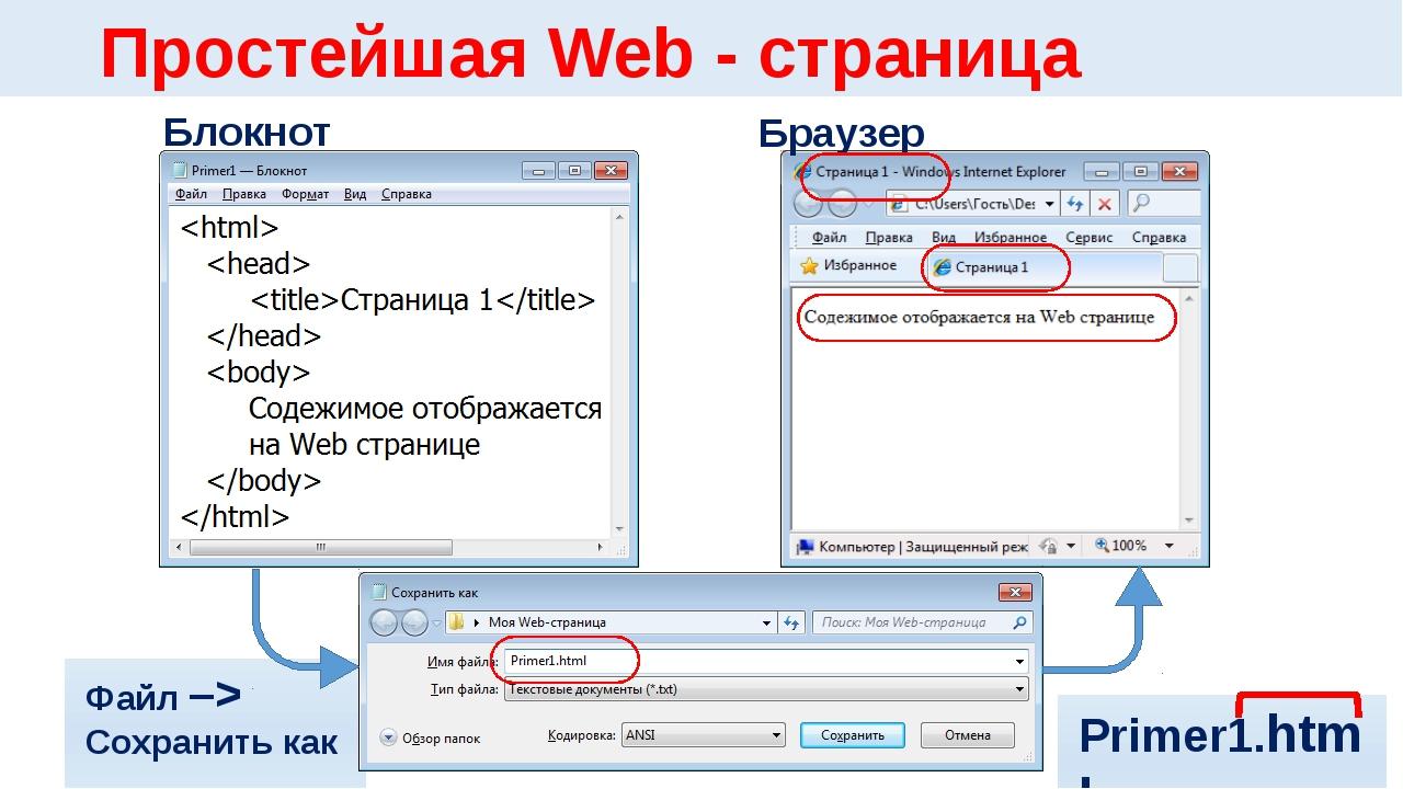Файл –> Сохранить как … Простейшая Web - страница Блокнот Браузер Primer1.html