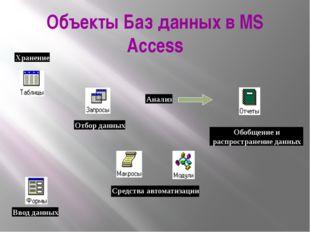 Объекты Баз данных в MS Access Средства автоматизации Анализ Обобщение и расп