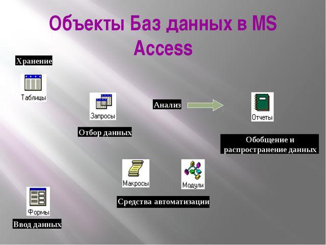 Объекты Баз данных в MS Access Средства автоматизации Анализ Обобщение и расп...