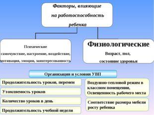 Организация и условия УВП Продолжительность уроков, перемен Утомляемость урок