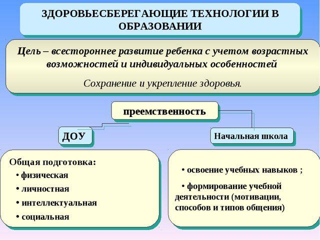 ЗДОРОВЬЕСБЕРЕГАЮЩИЕ ТЕХНОЛОГИИ В ОБРАЗОВАНИИ Цель – всестороннее развитие реб...