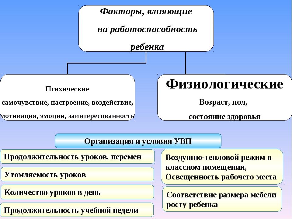 Организация и условия УВП Продолжительность уроков, перемен Утомляемость урок...