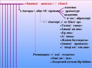 «Ананың анасы»әңгімесі жазушы 1.Авторы-Ғабит Мүсірепов драматург  академик