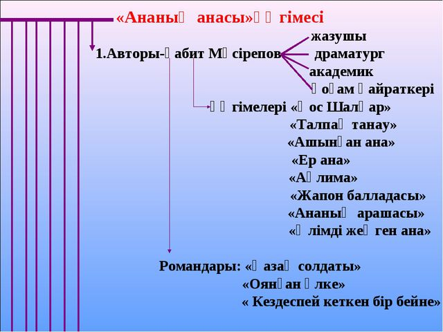«Ананың анасы»әңгімесі жазушы 1.Авторы-Ғабит Мүсірепов драматург  академик...