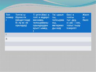 Топтық жұмысты бағалау мысалы Топномері Топтағы бірлестік(міндеттерді бөлу жә
