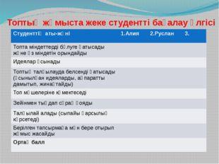 Топтық жұмыста жеке студентті бағалау үлгісі Студенттің аты-жөні 1.Алия 2.Рус