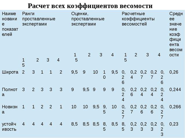 Расчет всех коэффициентов весомости Наименование показателей Ранги проставлен...