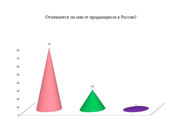 Отличаются ли они от продающихся в России?
