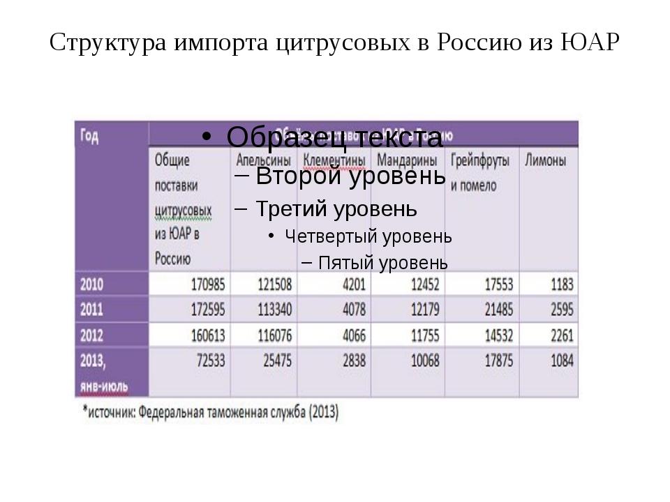 Структура импорта цитрусовых в Россию из ЮАР