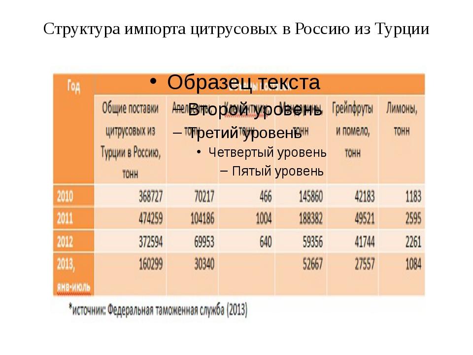 Структура импорта цитрусовых в Россию из Турции