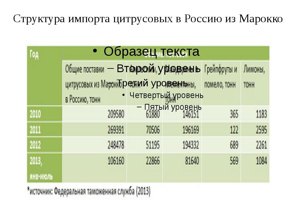 Структура импорта цитрусовых в Россию из Марокко