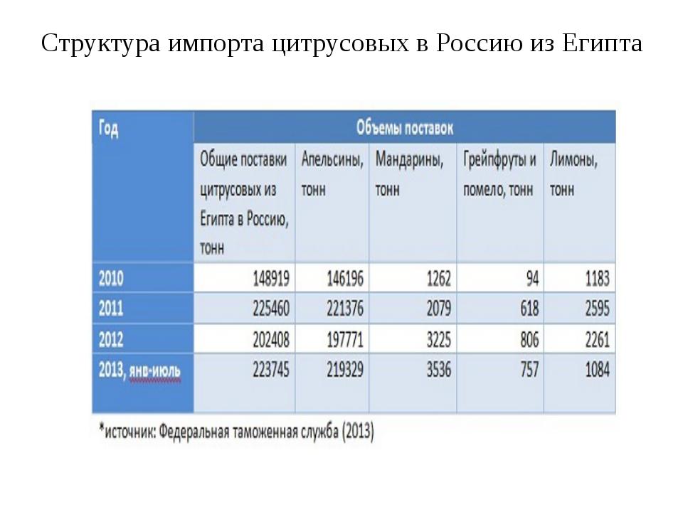 Структура импорта цитрусовых в Россию из Египта