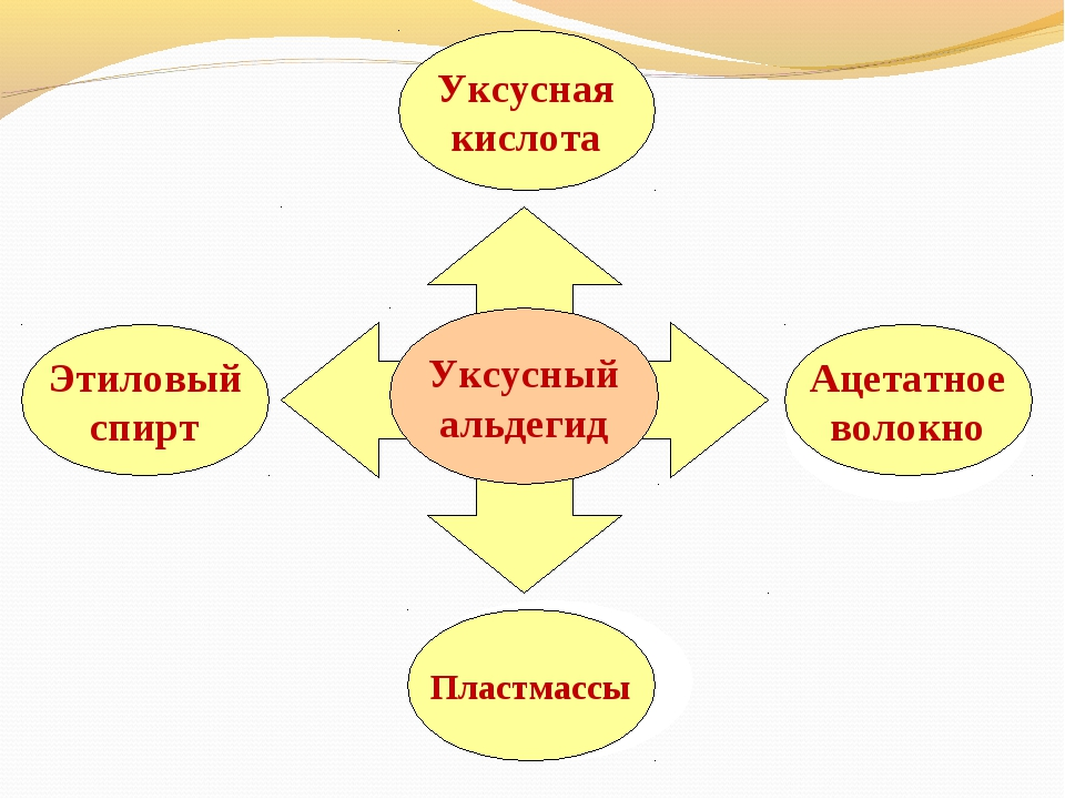 Уксусный альдегид Этиловый спирт Уксусная кислота Пластмассы Ацетатное волокно