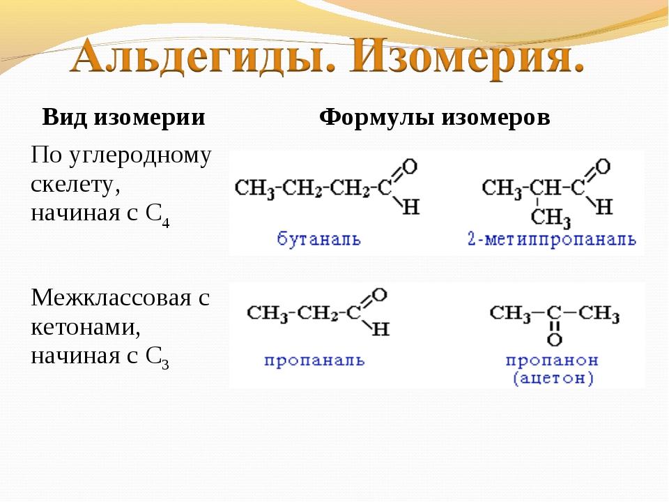 Вид изомерииФормулы изомеров По углеродному скелету, начиная с С4  Межкласс...