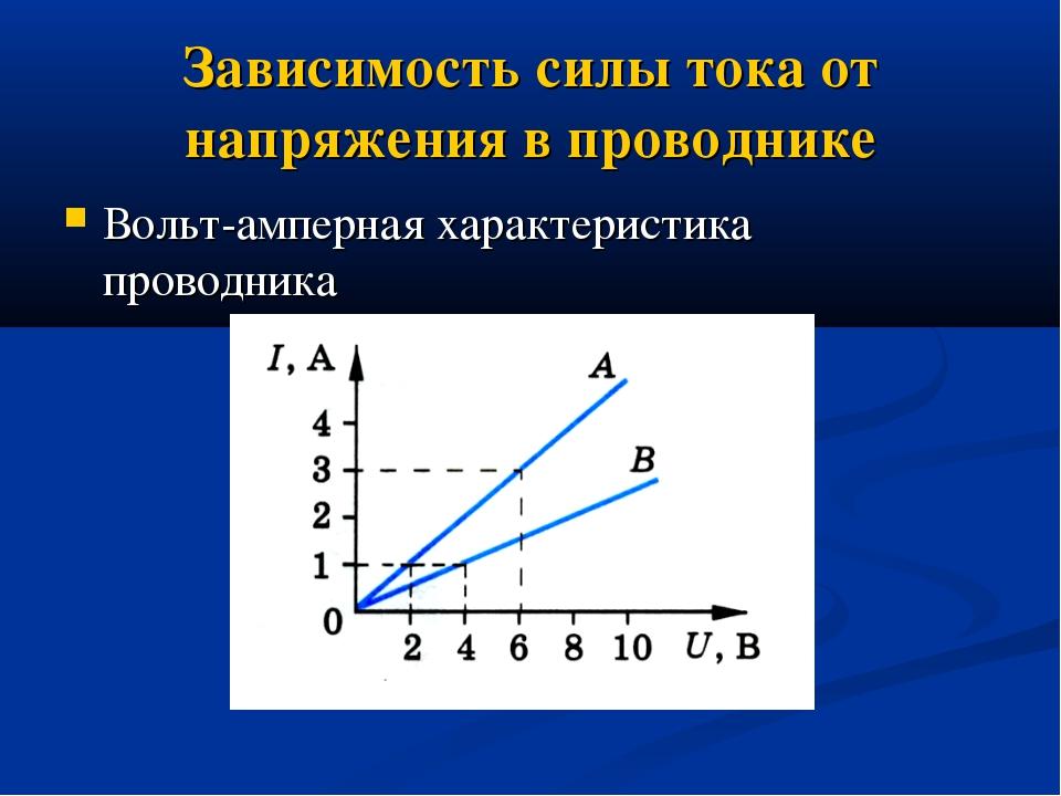 Зависимость силы тока от напряжения в проводнике Вольт-амперная характеристик...