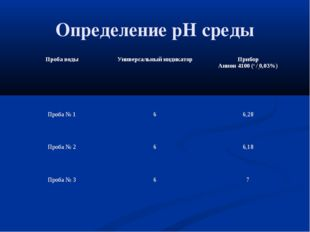 Определение pH среды Проба водыУниверсальный индикаторПрибор Анион 4100 (+