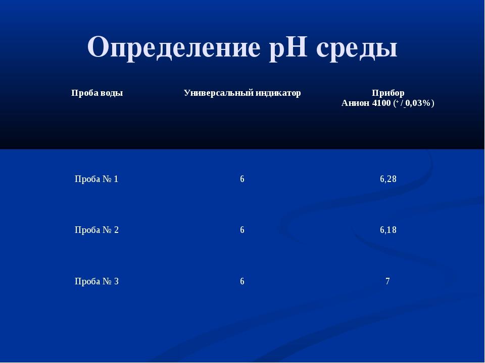 Определение pH среды Проба водыУниверсальный индикаторПрибор Анион 4100 (+...
