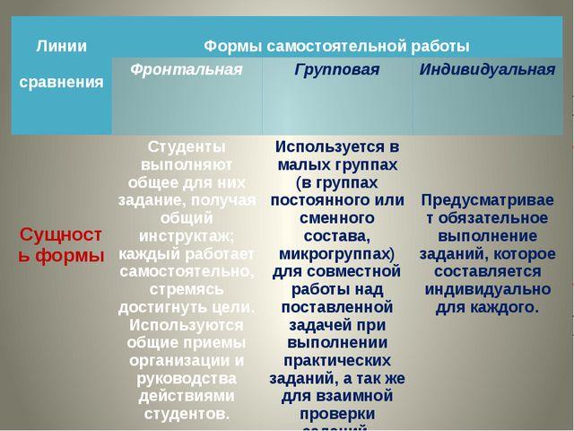 Линии сравнения Формы самостоятельной работы Фронтальная Групповая Индивидуа...