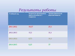 Результаты работы Учебный год Количество пропущенных дней по болезни на 1 уча