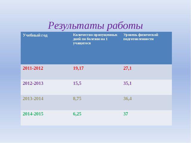 Результаты работы Учебный год Количество пропущенных дней по болезни на 1 уча...