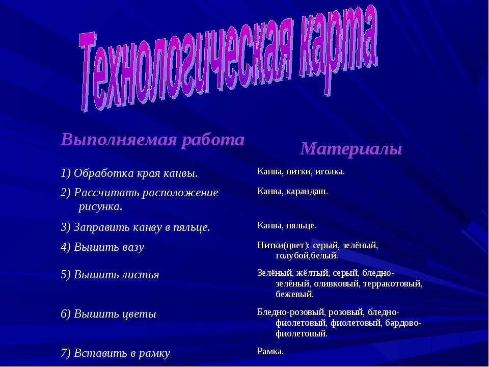 Выполняемая работа Материалы 1) Обработка края канвы.Канва, нитки, иголка....