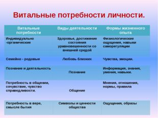 Витальные потребности личности. Витальные потребности Виды деятельности Формы