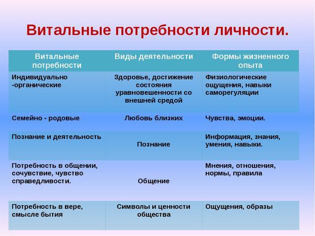 Витальные потребности личности. Витальные потребности Виды деятельности Формы...