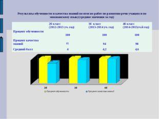 Результаты обученности и качества знаний по итогам работ по развитию речи уча