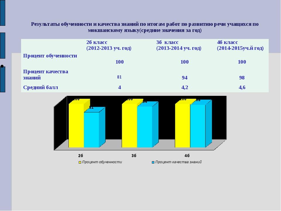 Результаты обученности и качества знаний по итогам работ по развитию речи уча...