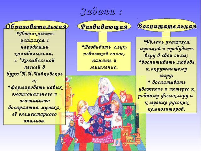 Образовательная Развивающая Воспитательная Познакомить учащихся с народными к...