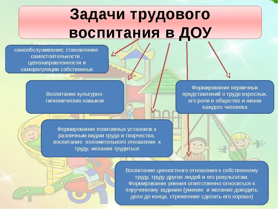 Задачи трудового воспитания в ДОУ Формирование позитивных установок к различн...