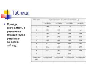Таблица Проведя эксперименты с различными массами грузов, результаты занесем