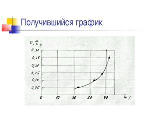 Получившийся график