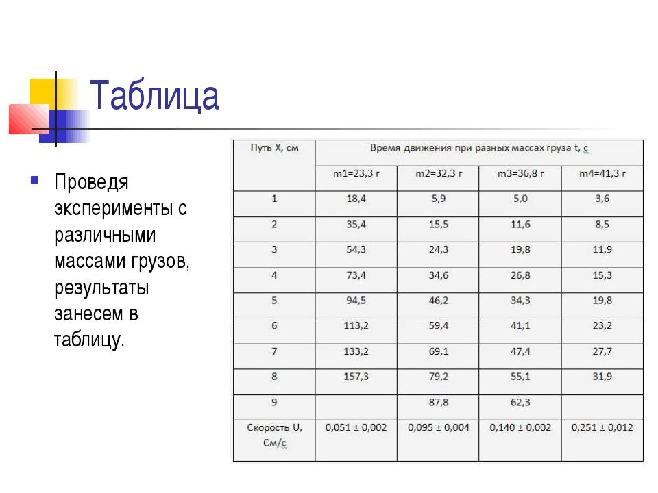 Таблица Проведя эксперименты с различными массами грузов, результаты занесем...