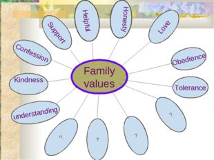Family values Confession Helpful Honesty Love Tolerance ? ? understanding ? K