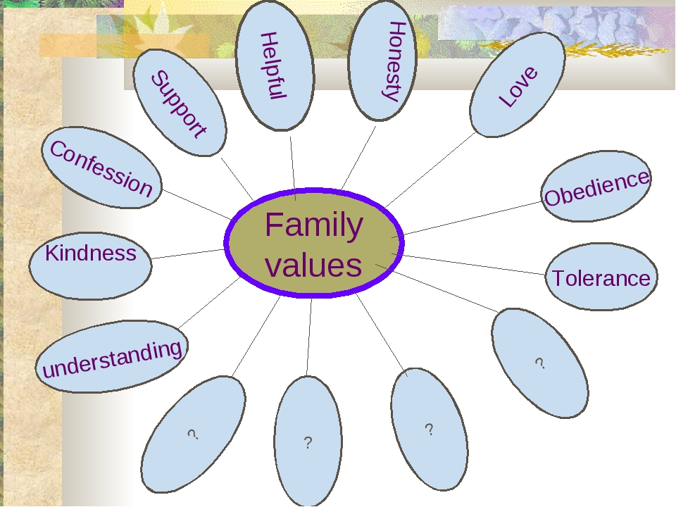 Family values Confession Helpful Honesty Love Tolerance ? ? understanding ? K...