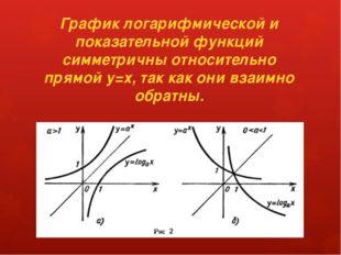 График логарифмической и показательной функций симметричны относительно прямо