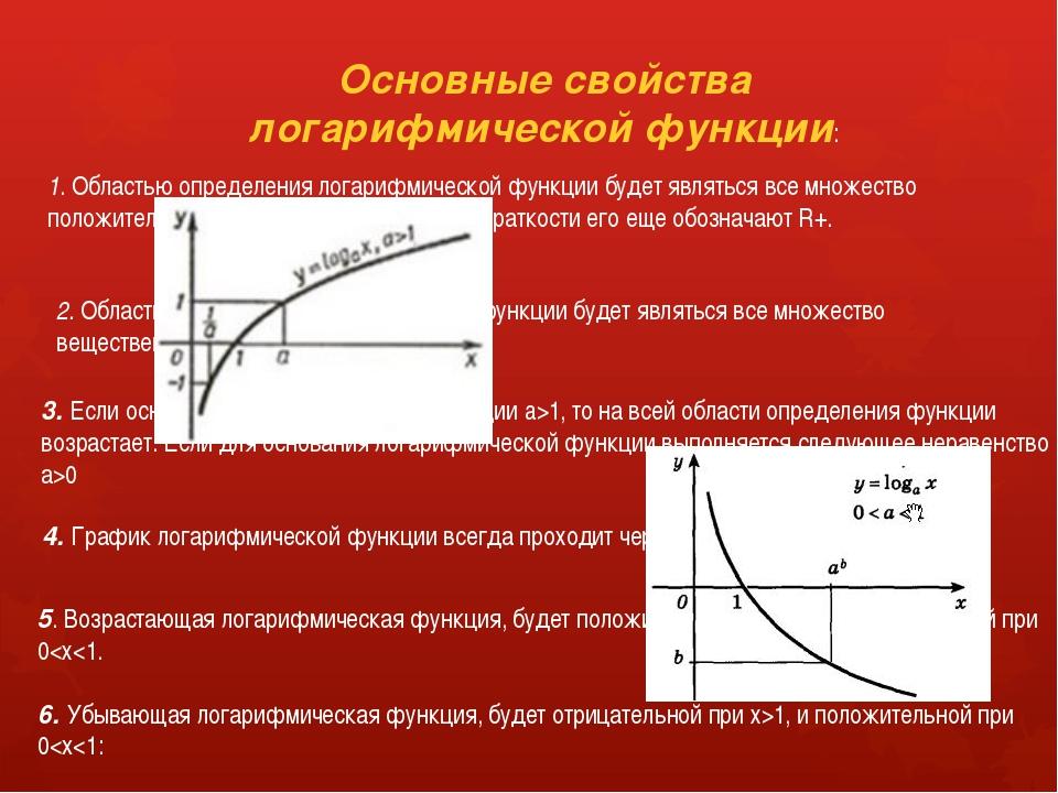 Основные свойства логарифмической функции: 1. Областью определения логарифмич...