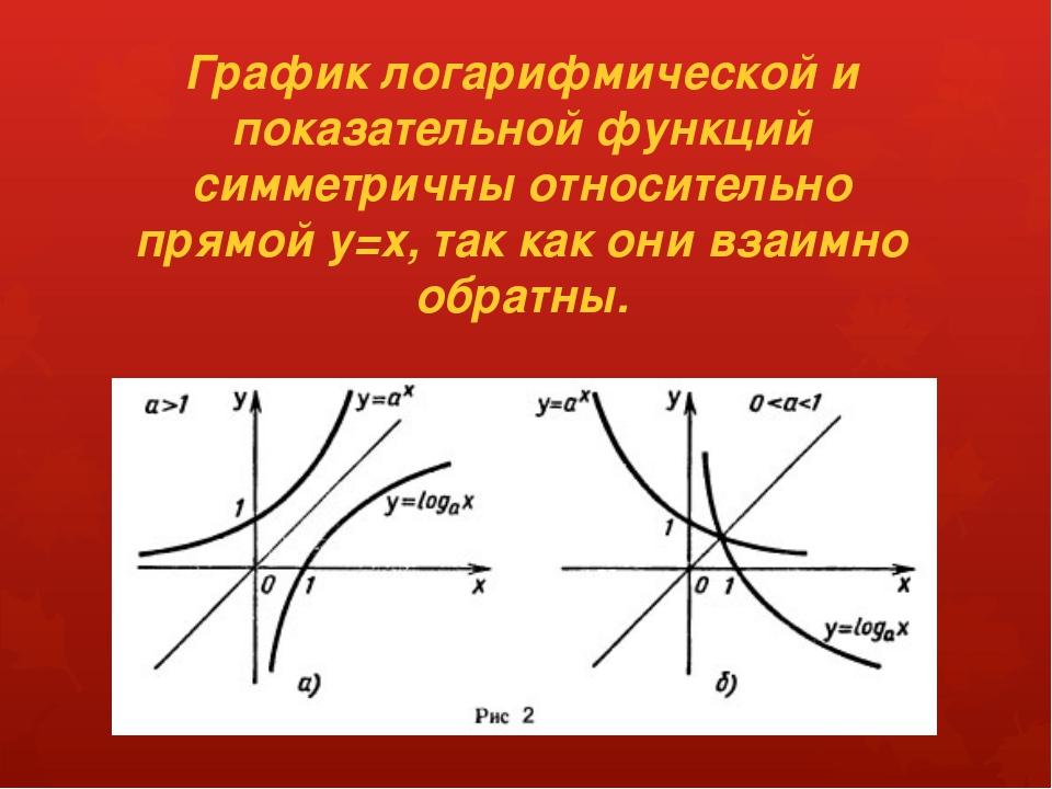 График логарифмической и показательной функций симметричны относительно прямо...