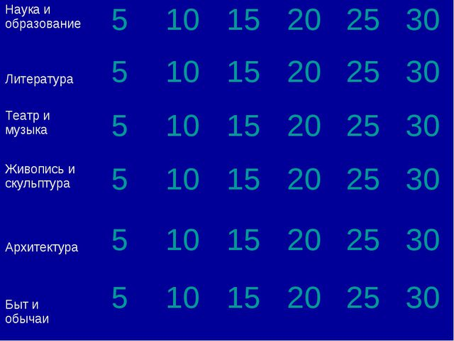 Главная таблица Наука и образование51015202530 Литература 51015202...