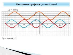 1)y =- cos x; y 2 y x 0 x -1 2)y=cos(x-π/4)+2 Построение графиков y = cos(x+