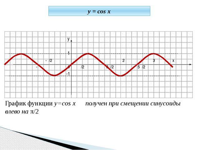 у 1 -π/2 π 2π 3π х -π 0 π/2 3π/2 5π/2 -1 График функции у=cos x получен при...