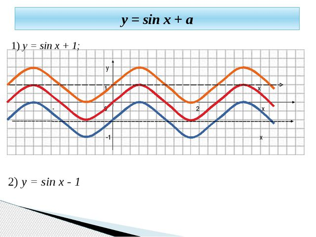 1) y = sin x + 1; y 1 x -π 0 π 2π x -1 x 2) y = sin x - 1 у = sin x + a