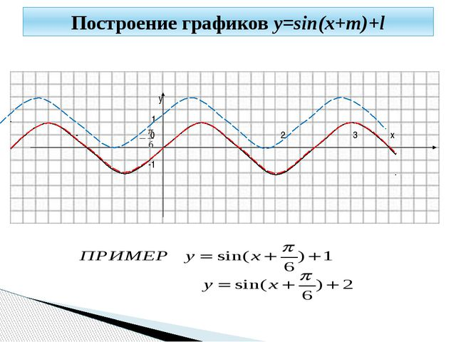 y 1 -π 0 π 2π 3π x -1 Построение графиков y=sin(x+m)+l