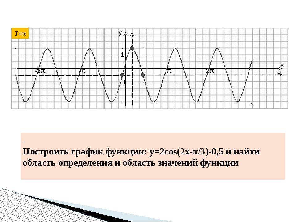 . Построить график функции: y=2cos(2x-π/3)-0,5 и найти область определения и...