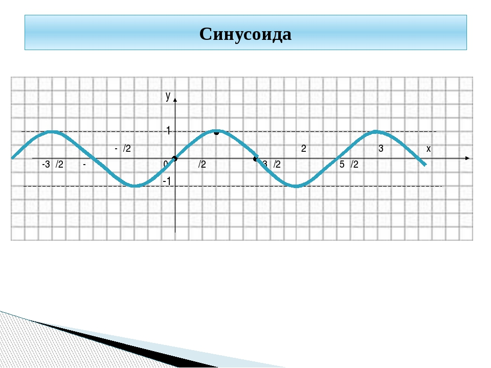 у 1 -π/2 π 2π 3π х -3π/2 -π 0 π/2 3π/2 5π/2 -1 Синусоида